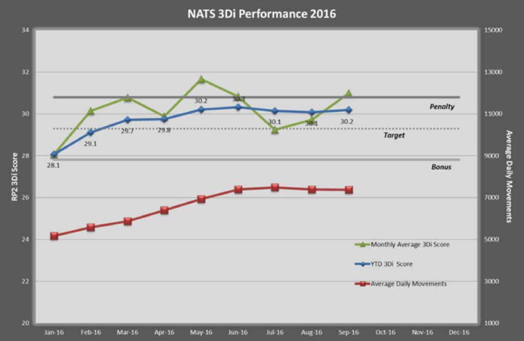 NATS 3Di Performance 2016