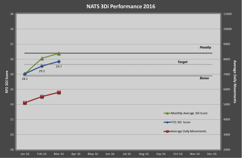 NATS 3Di Performance 2016