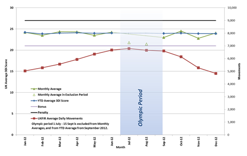 Chart 1: Full Year 3Di Performance - since January 2012 (click to enlarge)