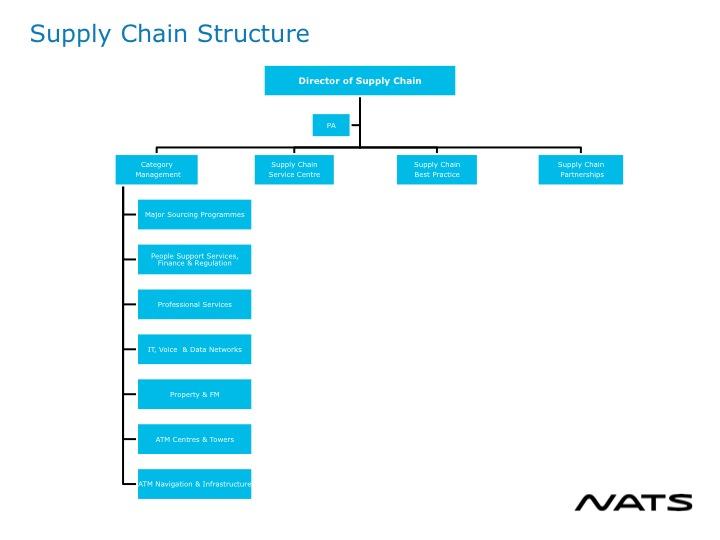 flipkart supply chain