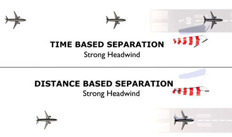 Time based separation at Heathrow will help maintain the landing rate and save 80,000 minutes of delay every year.