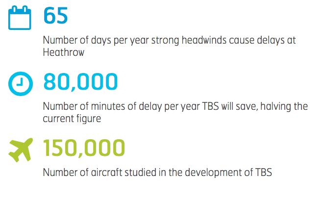 TBS stats