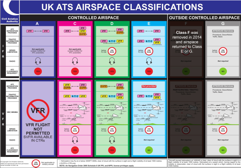 UK Airspace Classifications from the CAA