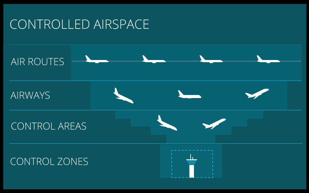 Key Airspace Types