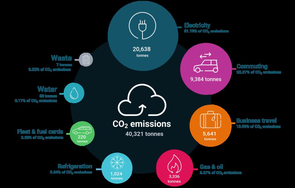 NATS Emission infographic